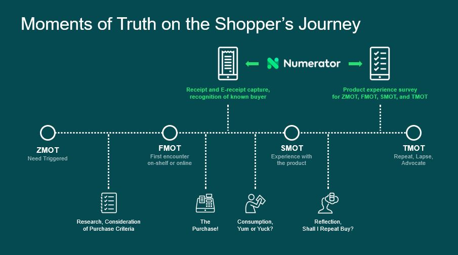 Shopper journey surveys