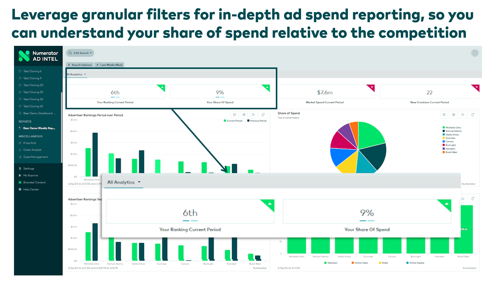 Advertising spend reporting