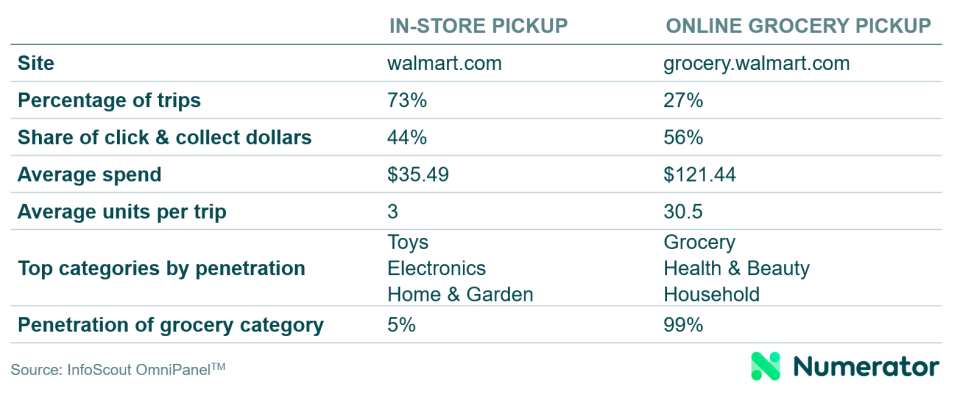 The Purchase Effects of Walmart's Click & Collect | Numerator
