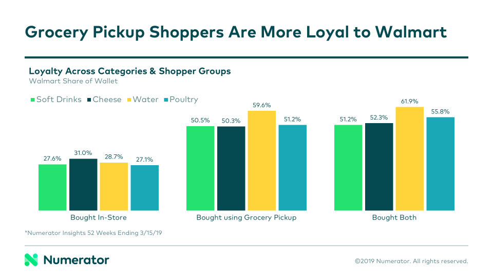 Walmart Grocery Pickup is Picking Up (Part 2) | Numerator