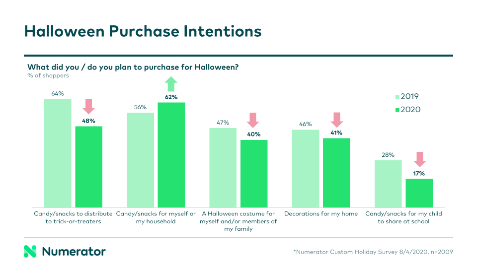 Halloween Brands 2020 The Tricky Business of Treats this Halloween | Numerator